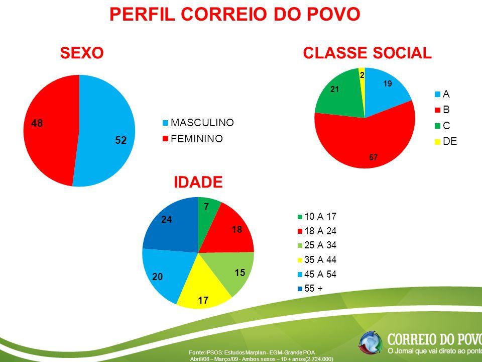 PERFIL CORREIO DO POVO SEXO CLASSE SOCIAL IDADE
