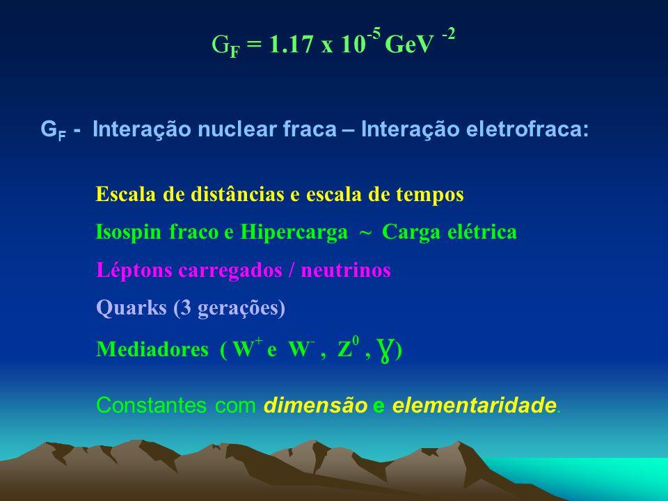 GF = 1.17 x 10-5 GeV -2 GF - Interação nuclear fraca – Interação eletrofraca: Escala de distâncias e escala de tempos.