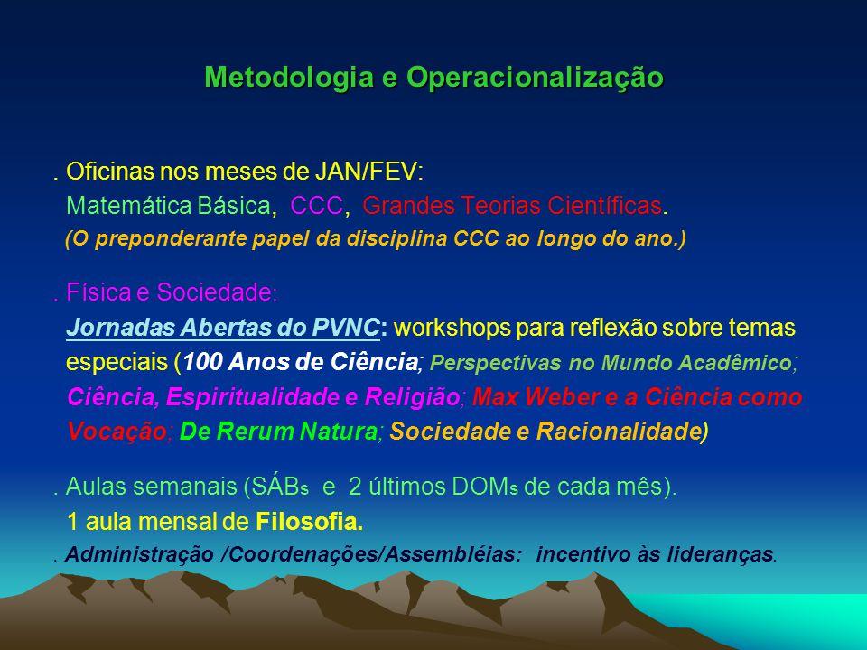Metodologia e Operacionalização