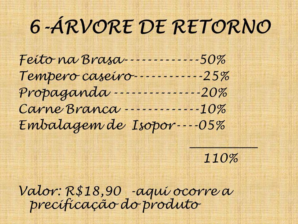 6-ÁRVORE DE RETORNO