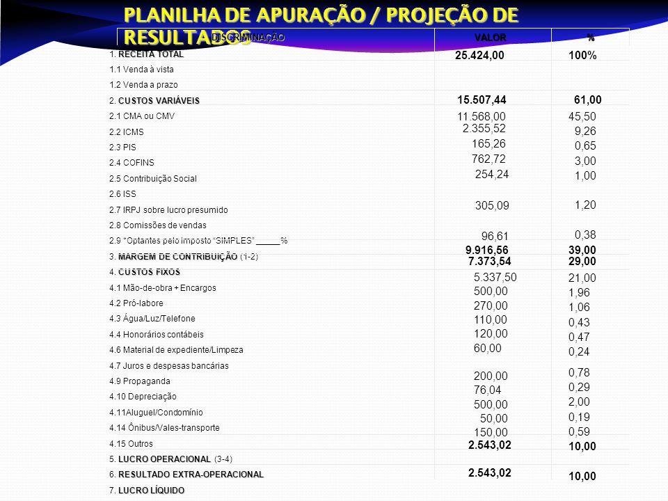 PLANILHA DE APURAÇÃO / PROJEÇÃO DE RESULTADOS