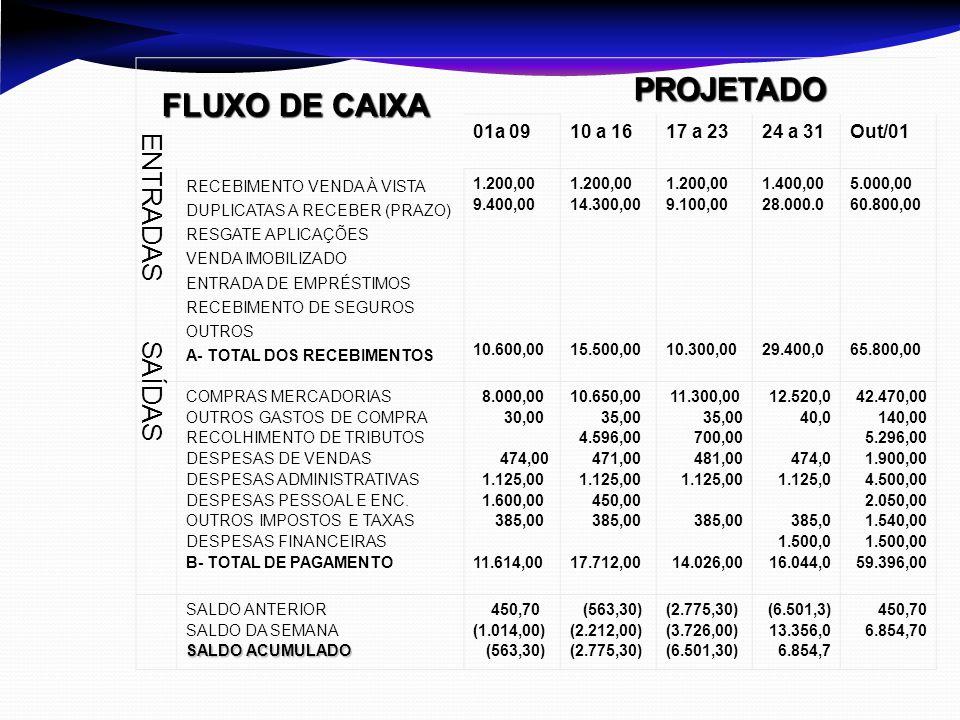 PROJETADO FLUXO DE CAIXA ENTRADAS SAÍDAS 01a 09 10 a 16 17 a 23