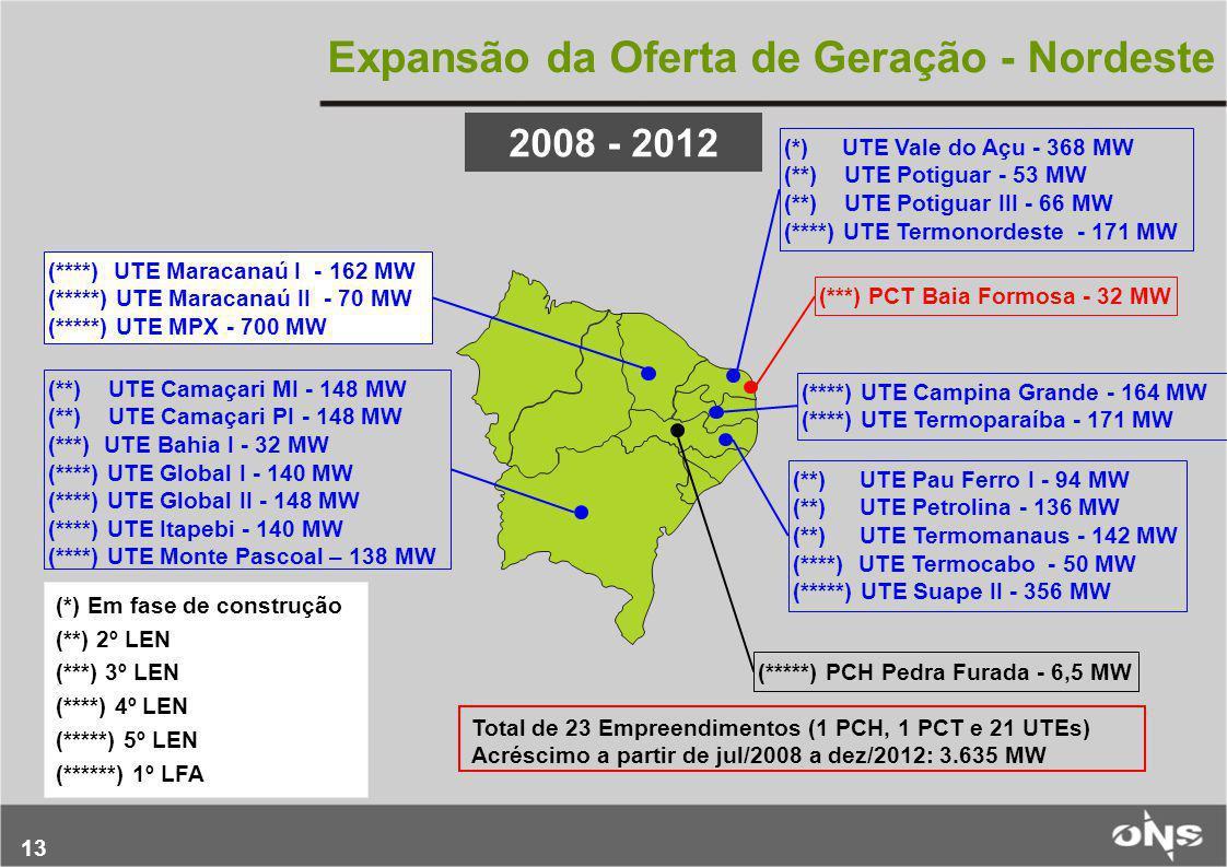 Expansão da Oferta de Geração - Nordeste