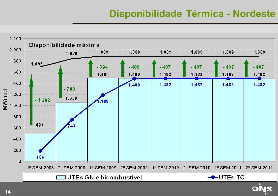 Disponibilidade Térmica - Nordeste