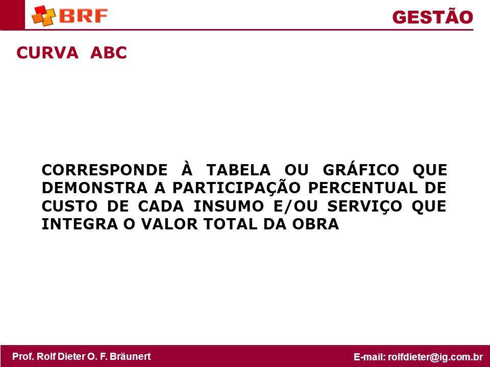 GESTÃO CURVA ABC.