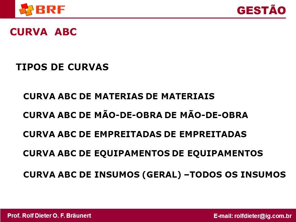 GESTÃO CURVA ABC TIPOS DE CURVAS CURVA ABC DE MATERIAS DE MATERIAIS
