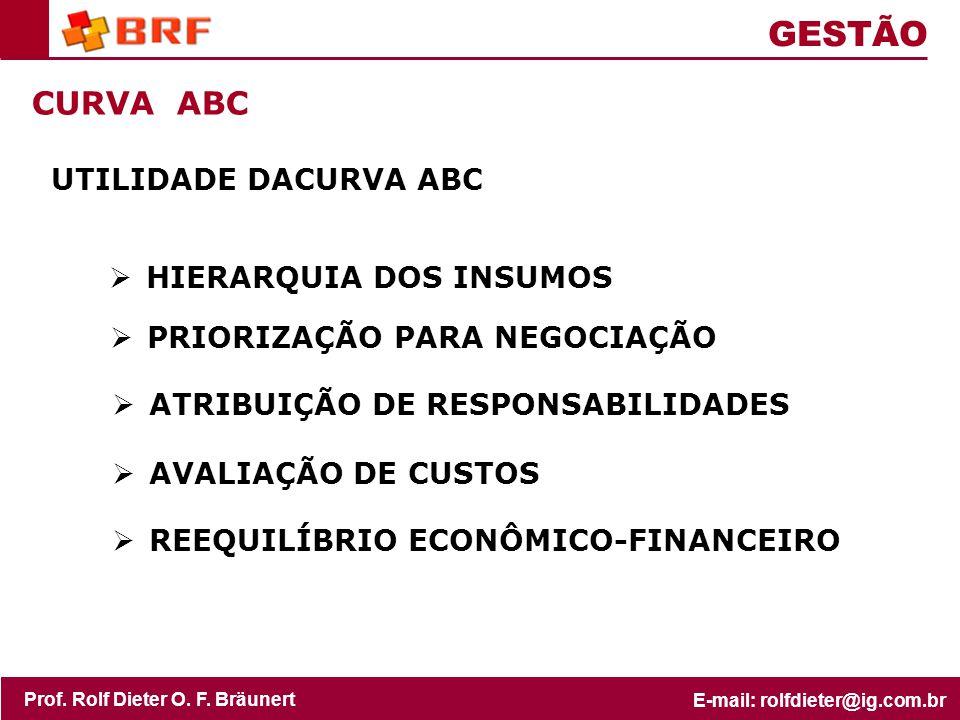 GESTÃO CURVA ABC UTILIDADE DACURVA ABC HIERARQUIA DOS INSUMOS