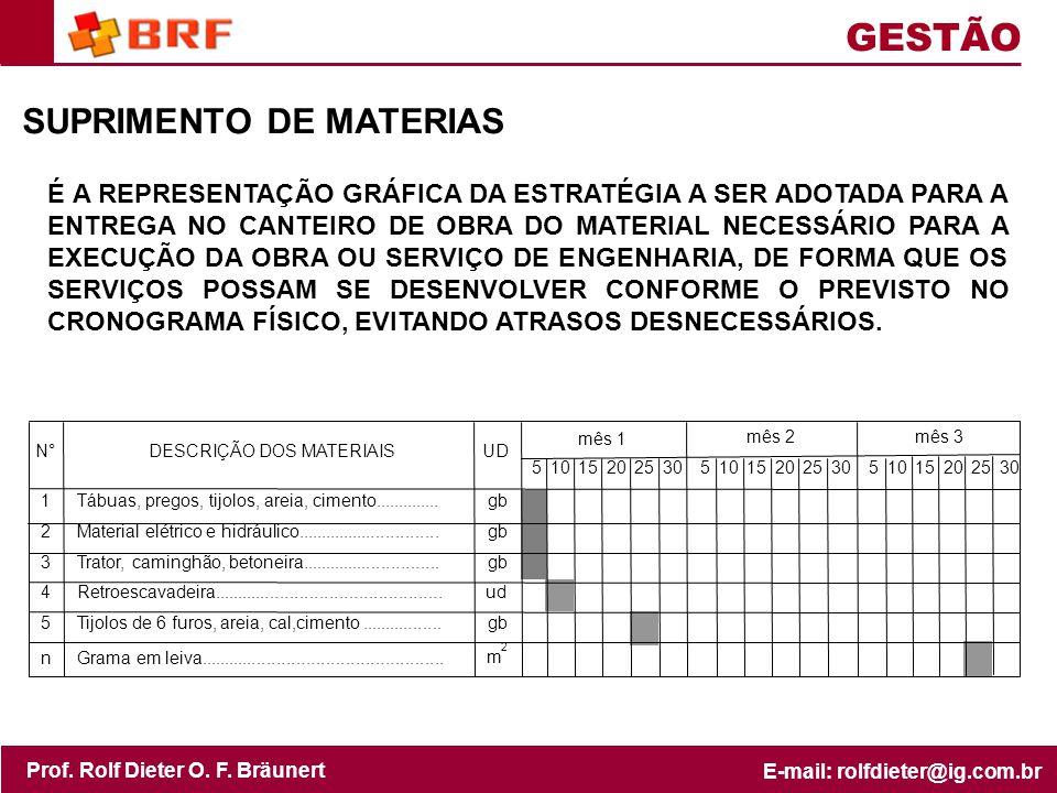 GESTÃO SUPRIMENTO DE MATERIAS
