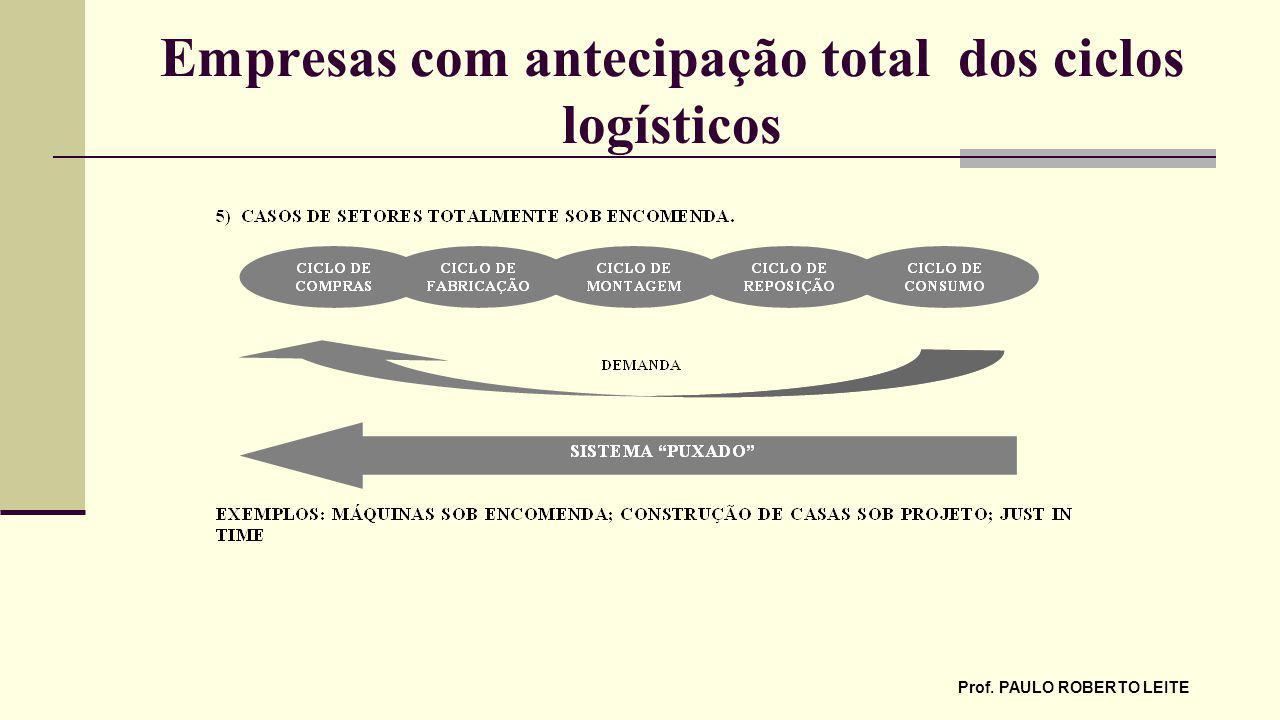 Empresas com antecipação total dos ciclos logísticos