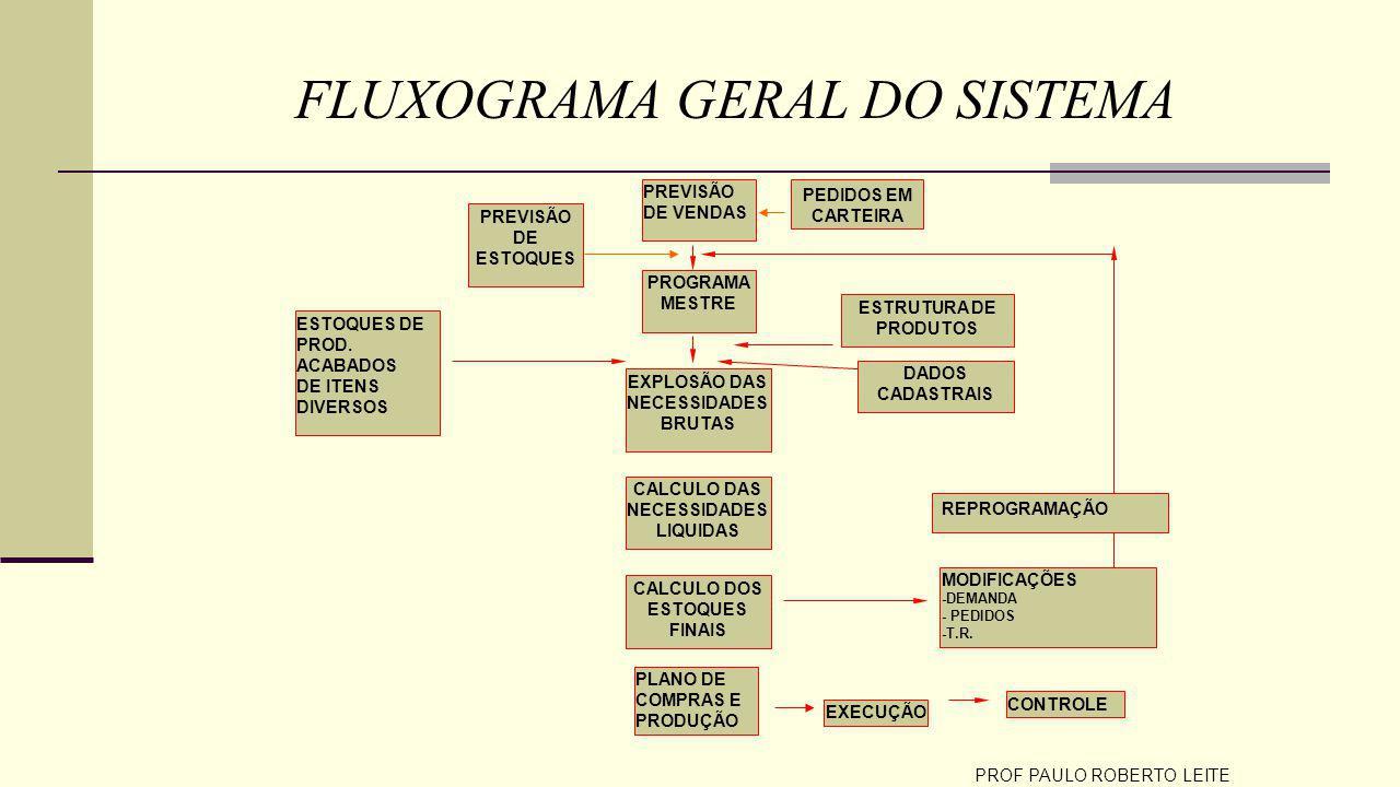 FLUXOGRAMA GERAL DO SISTEMA