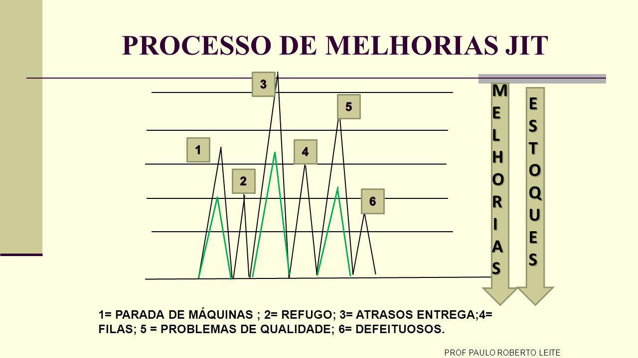 PROCESSO DE MELHORIAS JIT