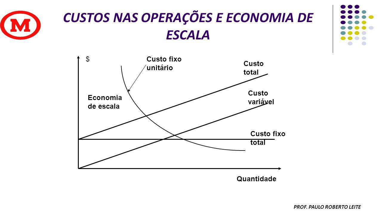 CUSTOS NAS OPERAÇÕES E ECONOMIA DE ESCALA
