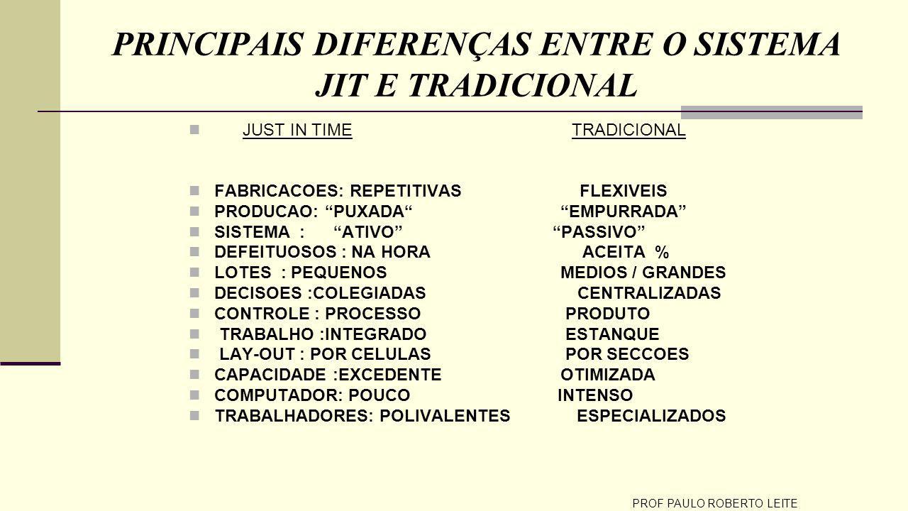 PRINCIPAIS DIFERENÇAS ENTRE O SISTEMA JIT E TRADICIONAL
