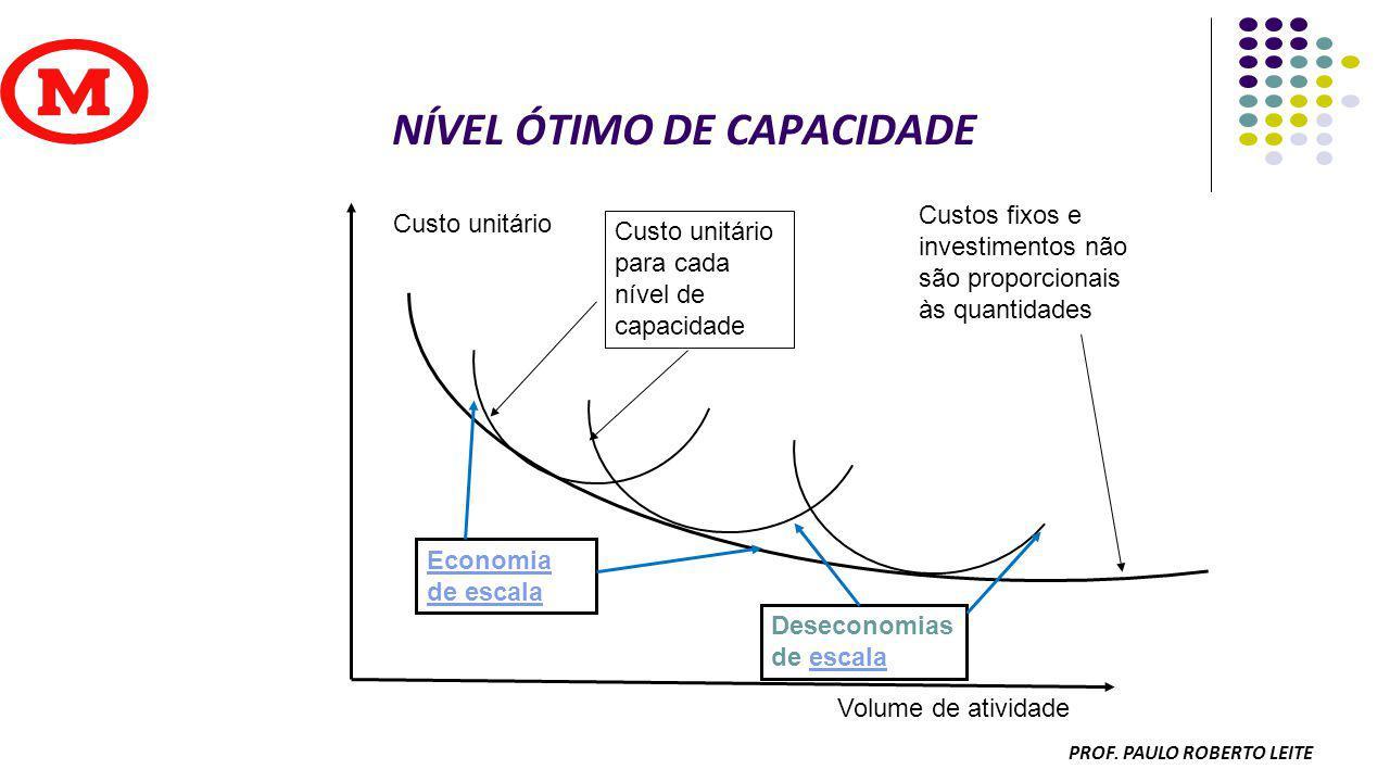 NÍVEL ÓTIMO DE CAPACIDADE