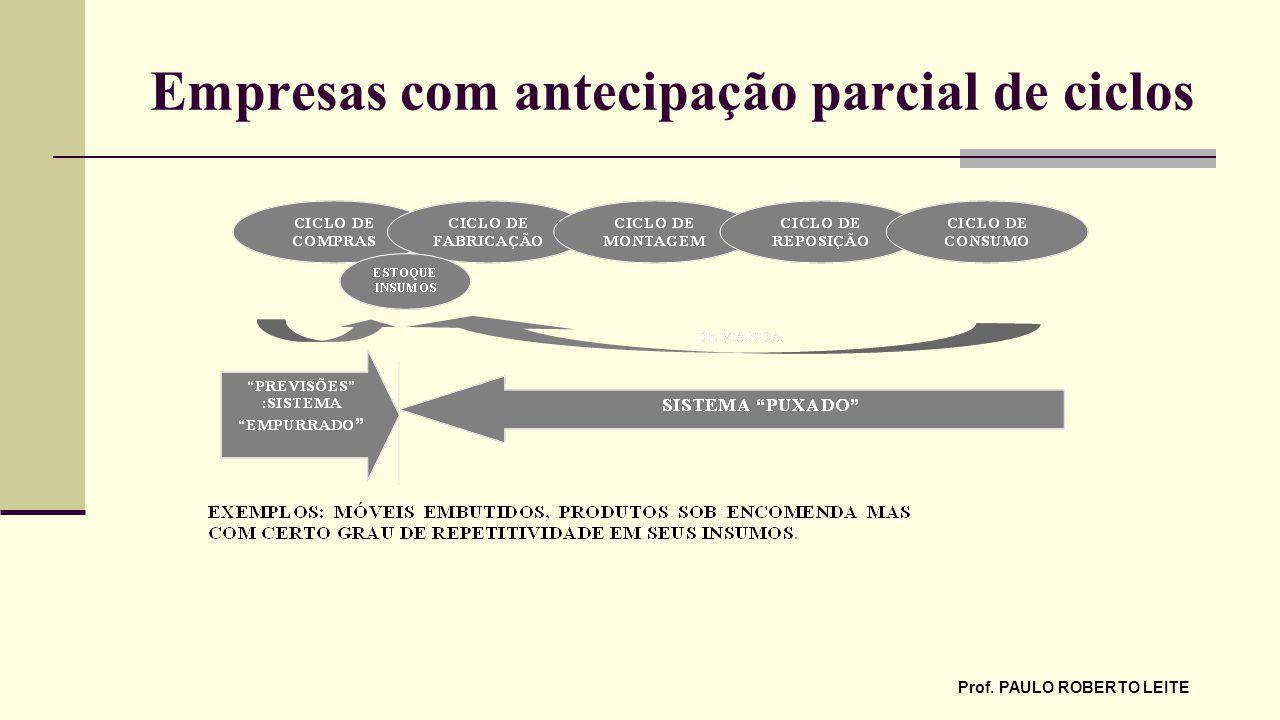 Empresas com antecipação parcial de ciclos