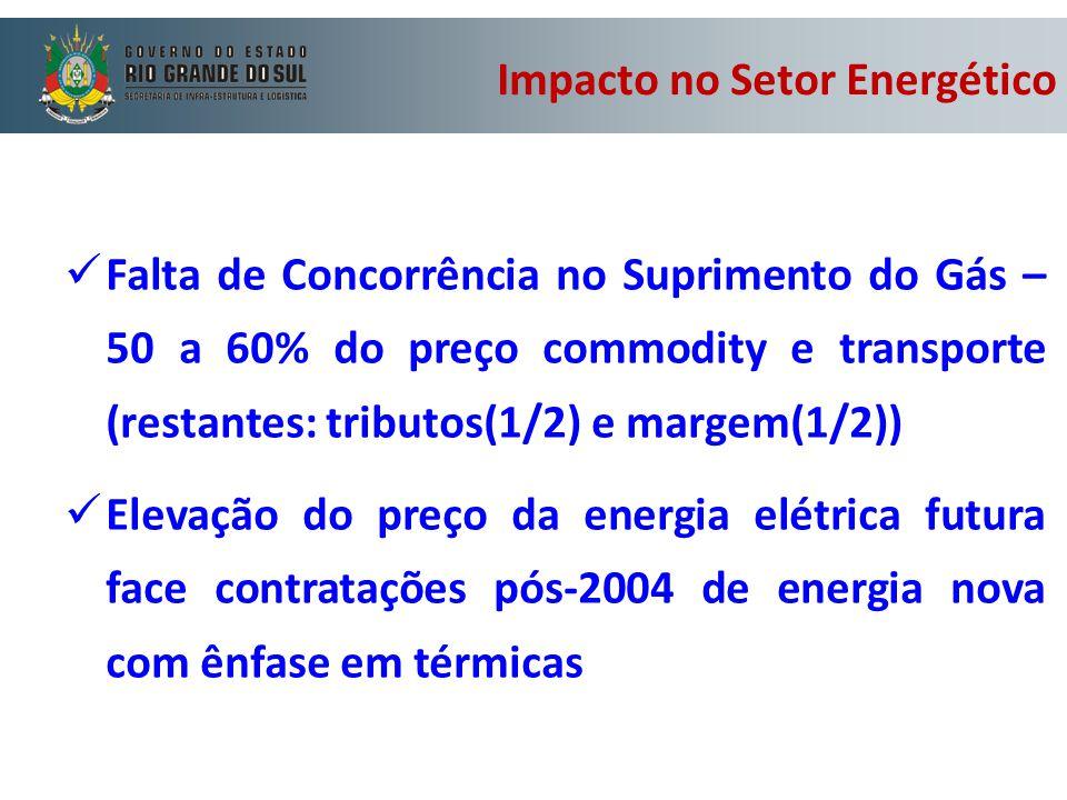 Impacto no Setor Energético