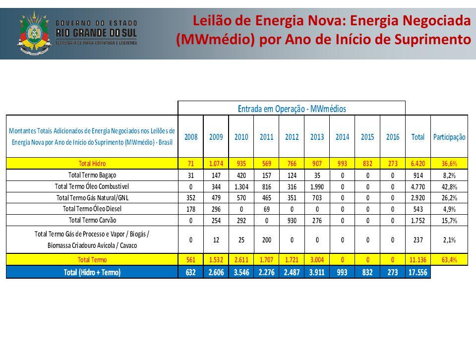 Leilão de Energia Nova: Energia Negociada
