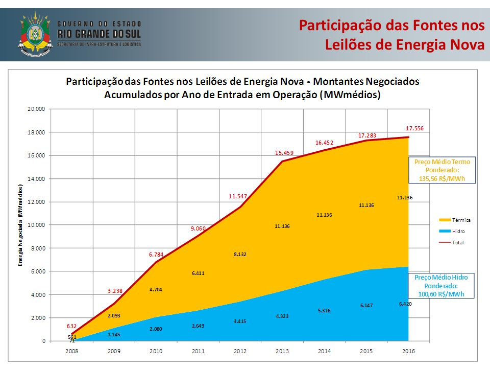 Participação das Fontes nos Leilões de Energia Nova