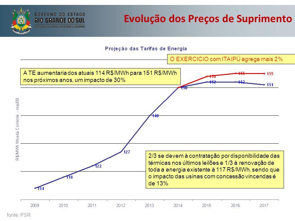 Evolução dos Preços de Suprimento