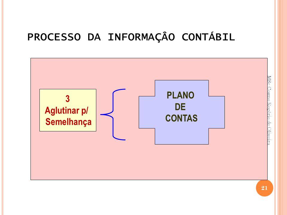 PROCESSO DA INFORMAÇÂO CONTÁBIL