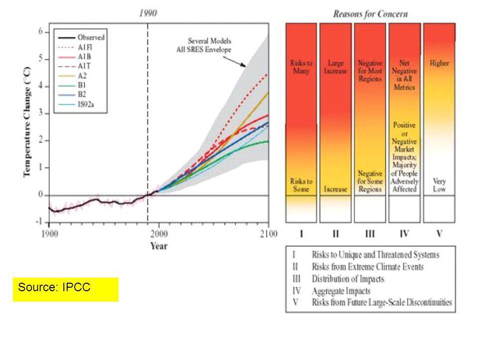 Source: IPCC