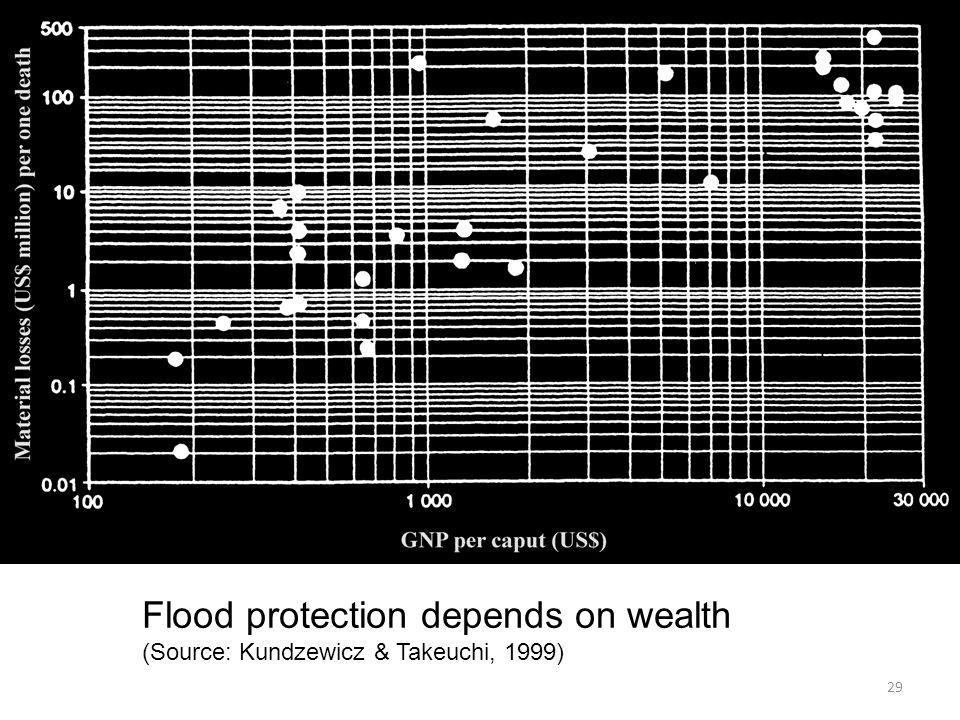 Flood protection depends on wealth