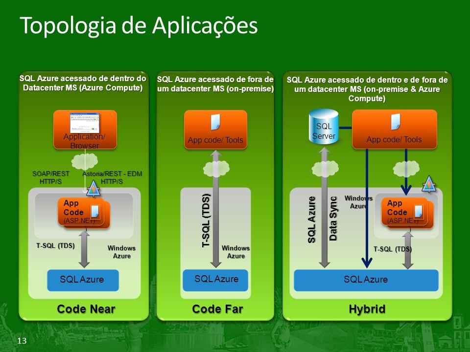 Topologia de Aplicações