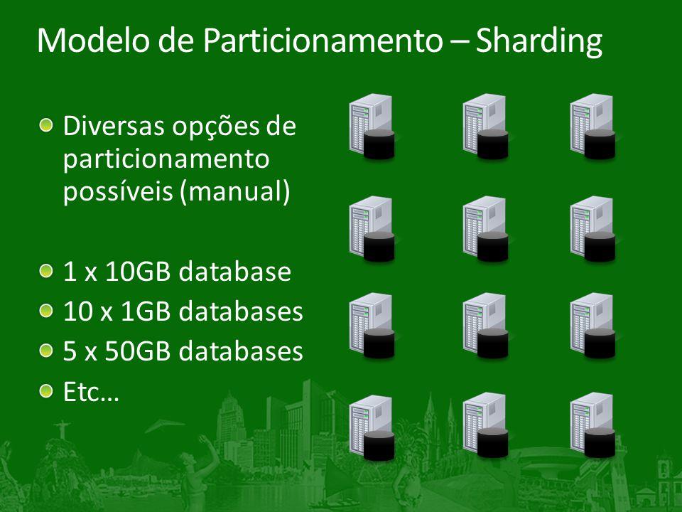 Modelo de Particionamento – Sharding