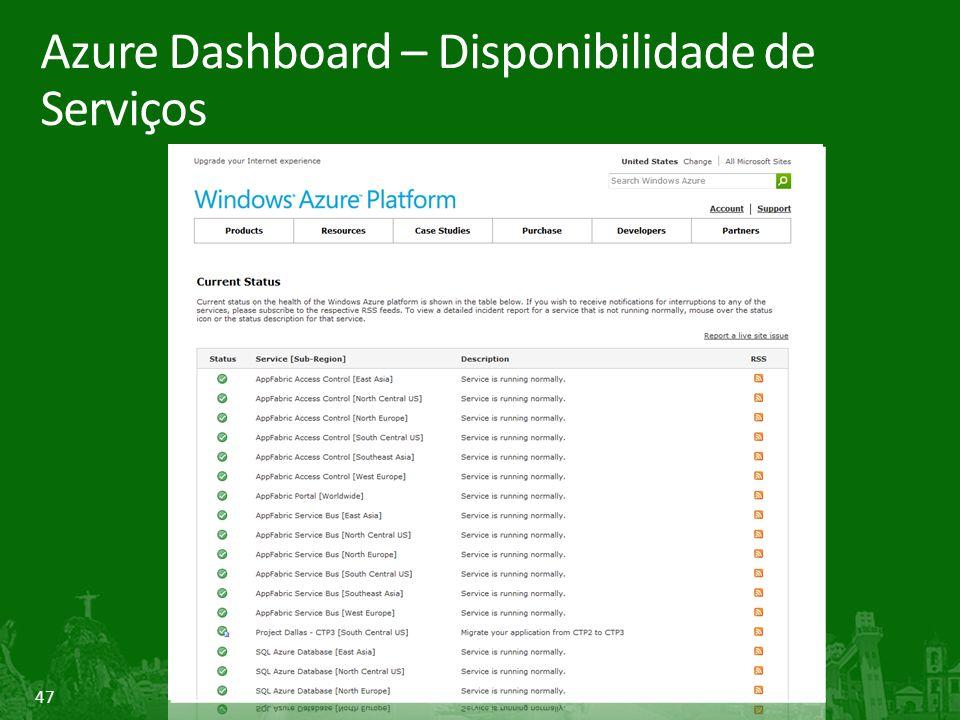 Azure Dashboard – Disponibilidade de Serviços