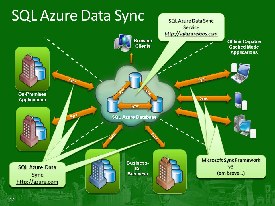 SQL Azure Data Sync Microsoft Sync Framework v3 (lab - coming soon)
