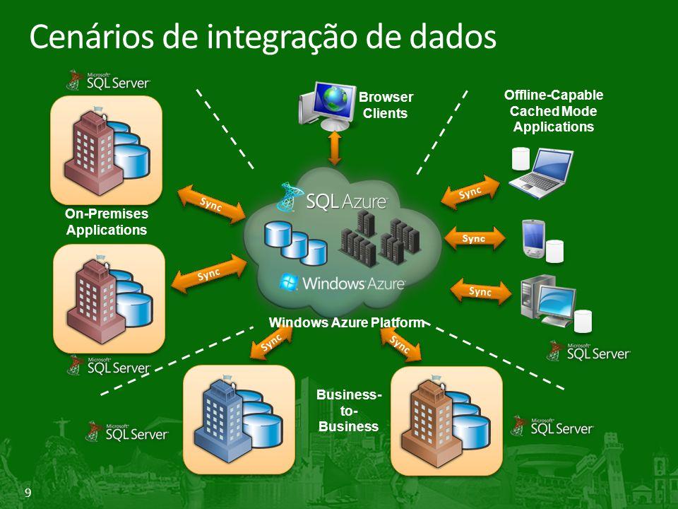 Cenários de integração de dados