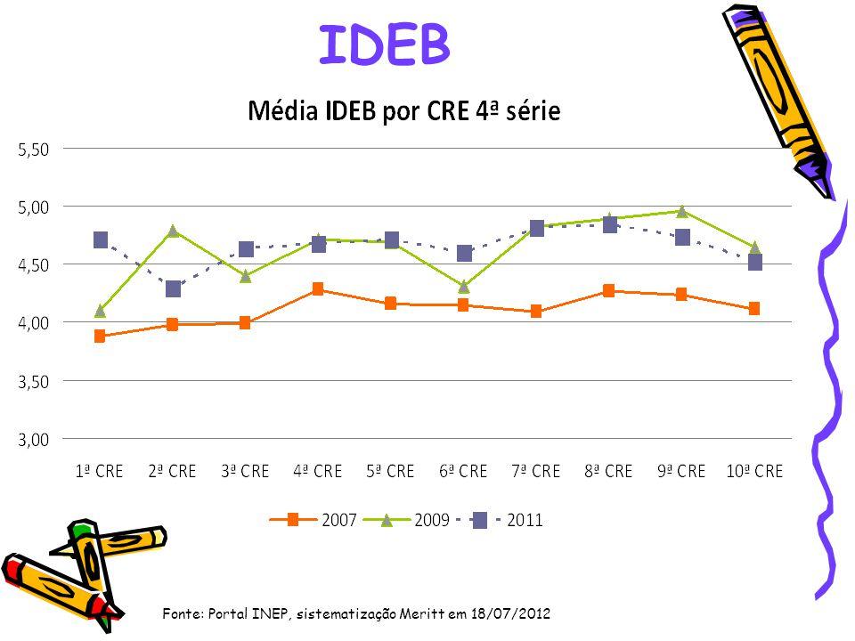 IDEB Fonte: Portal INEP, sistematização Meritt em 18/07/2012