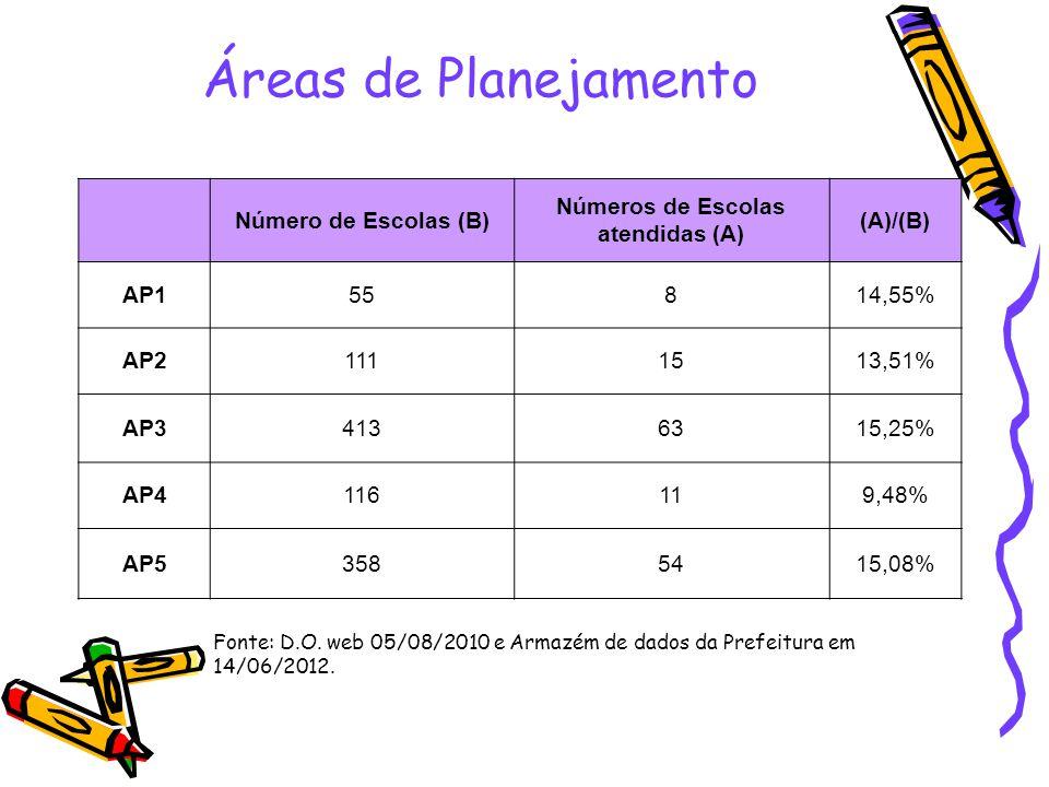 Números de Escolas atendidas (A)