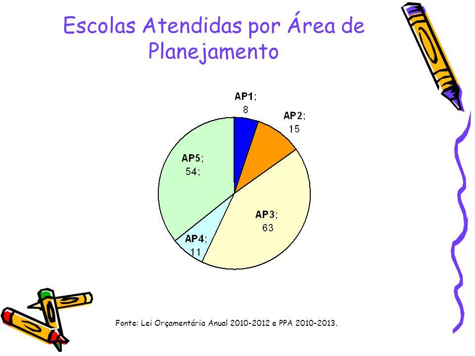 Escolas Atendidas por Área de Planejamento