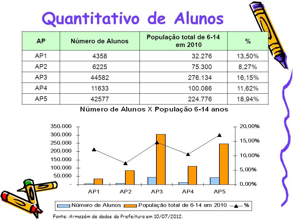 Quantitativo de Alunos
