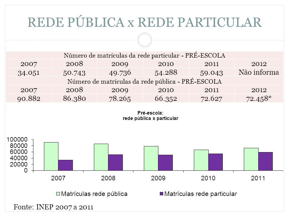 REDE PÚBLICA x REDE PARTICULAR