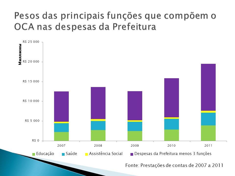 Pesos das principais funções que compõem o OCA nas despesas da Prefeitura