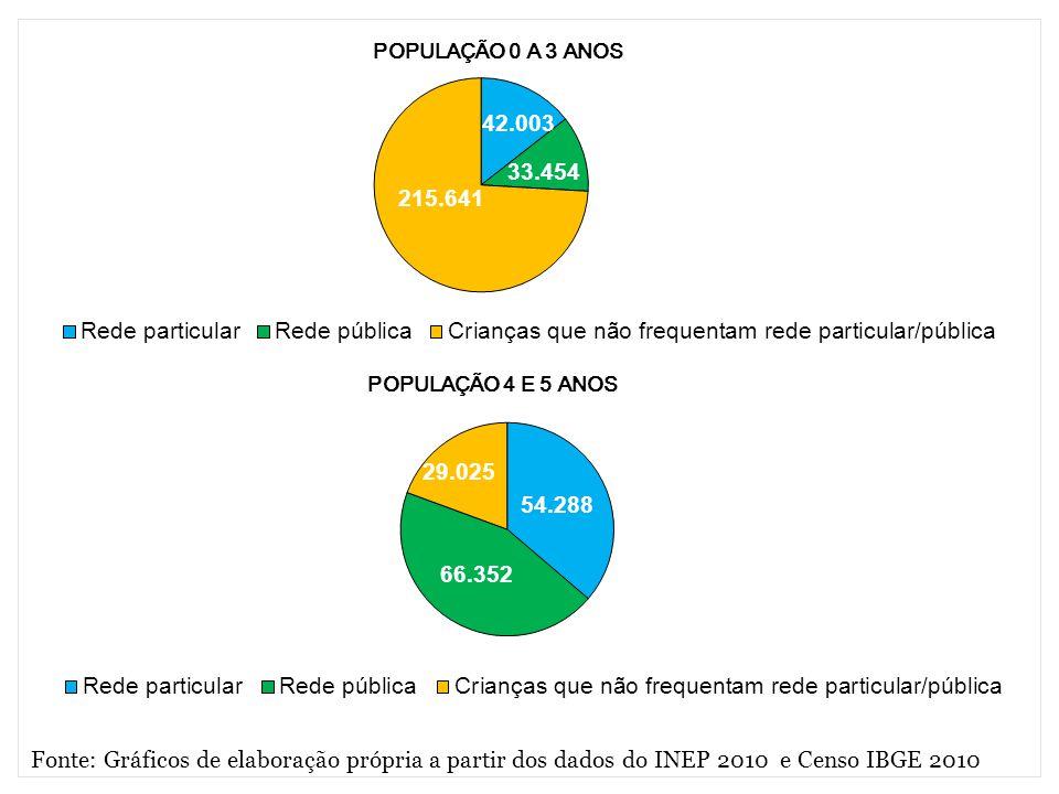 Fonte: Gráficos de elaboração própria a partir dos dados do INEP 2010 e Censo IBGE 2010