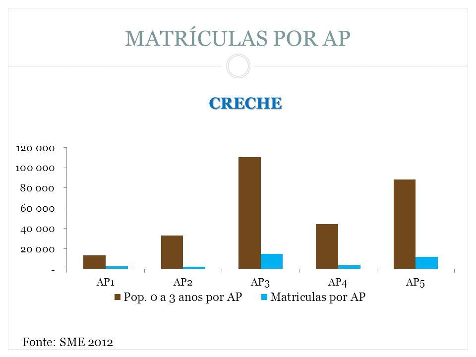 MATRÍCULAS POR AP CRECHE Fonte: SME 2012