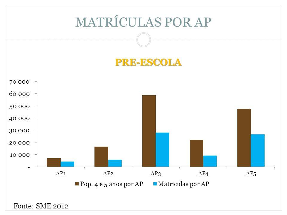 MATRÍCULAS POR AP PRE-ESCOLA Fonte: SME 2012