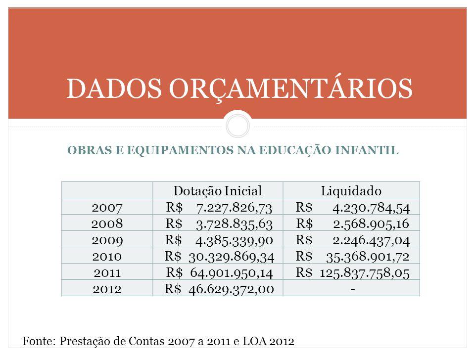 OBRAS E EQUIPAMENTOS NA EDUCAÇÃO INFANTIL