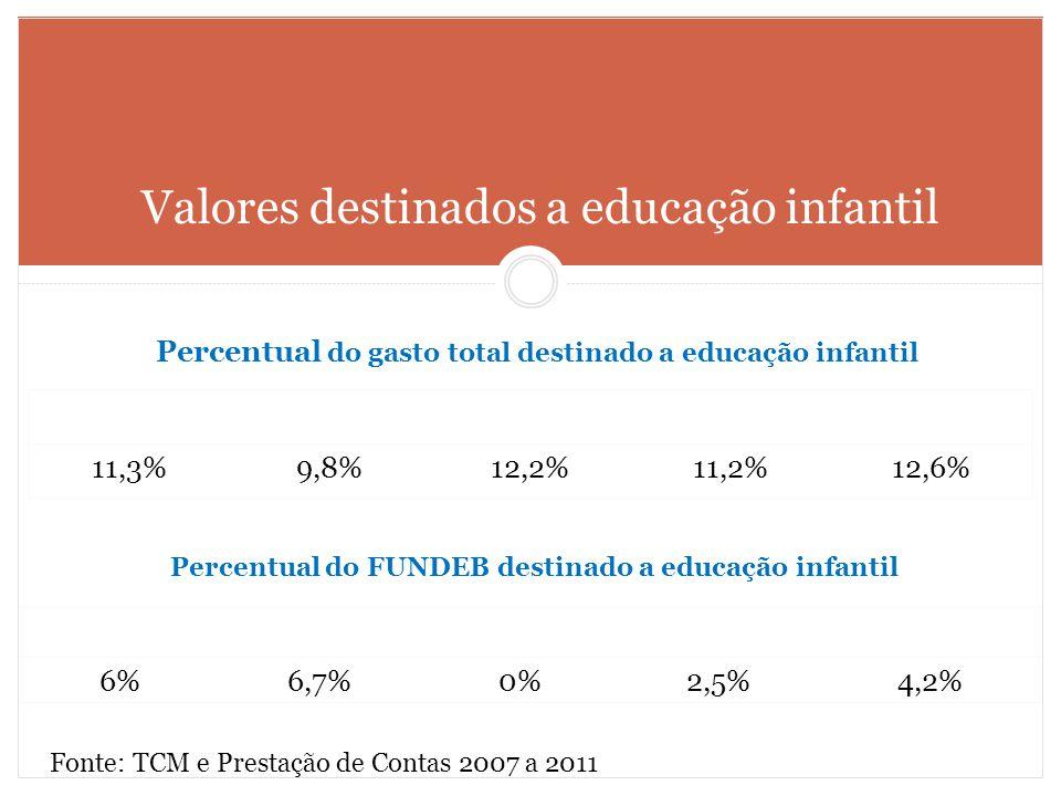 Valores destinados a educação infantil