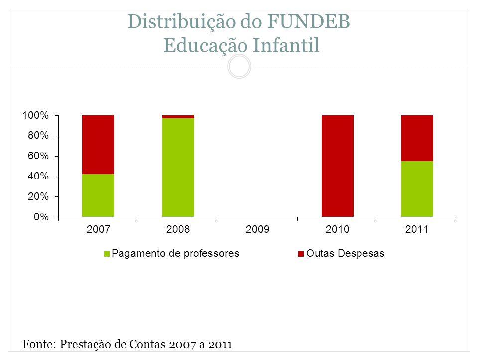Distribuição do FUNDEB Educação Infantil