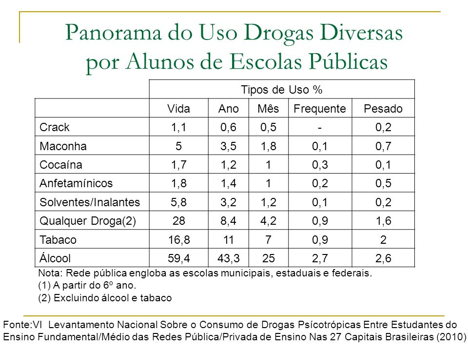 Panorama do Uso Drogas Diversas por Alunos de Escolas Públicas