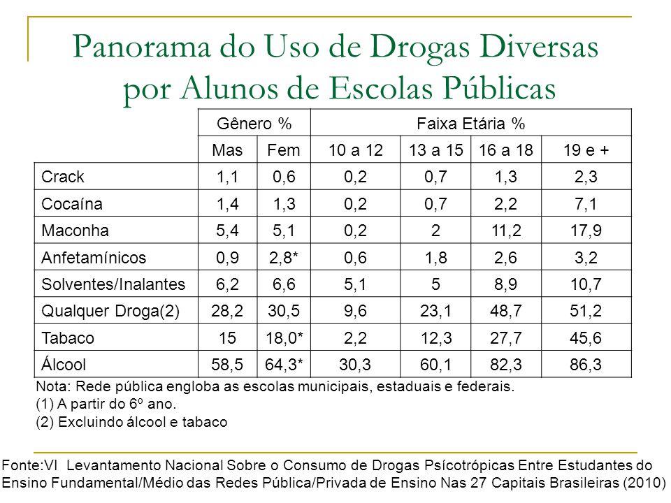 Panorama do Uso de Drogas Diversas por Alunos de Escolas Públicas