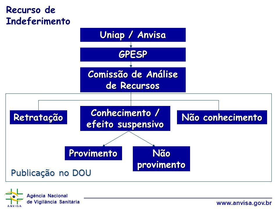 Comissão de Análise de Recursos Conhecimento / efeito suspensivo