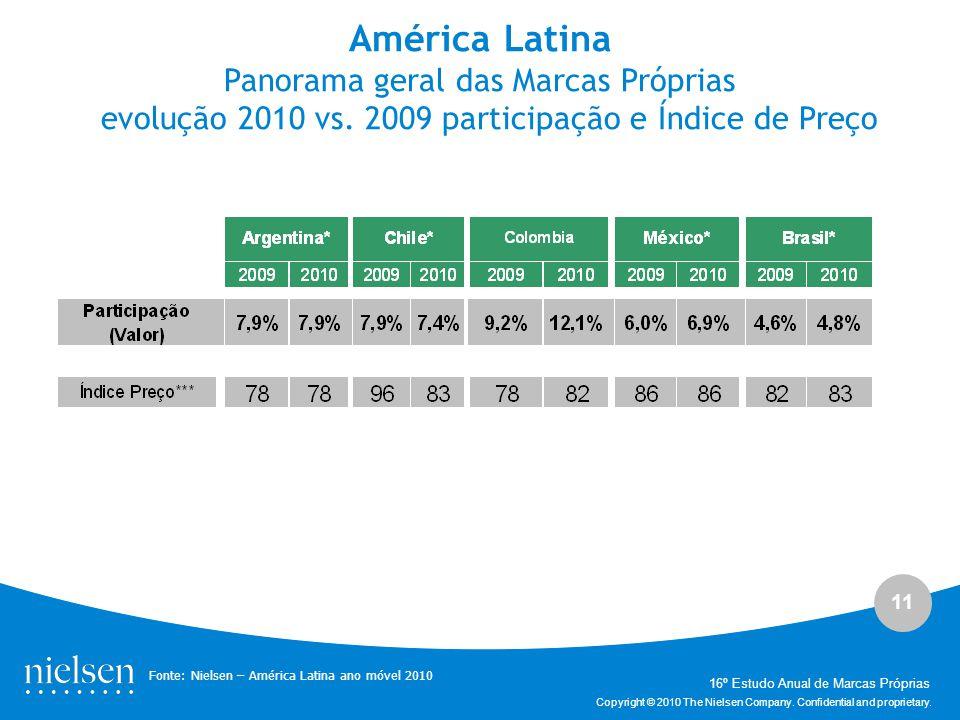 América Latina Panorama geral das Marcas Próprias