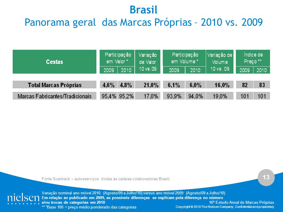 Panorama geral das Marcas Próprias – 2010 vs. 2009