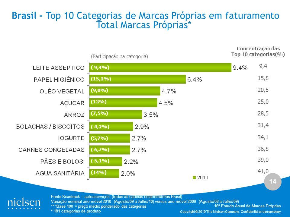 Brasil - Top 10 Categorias de Marcas Próprias em faturamento