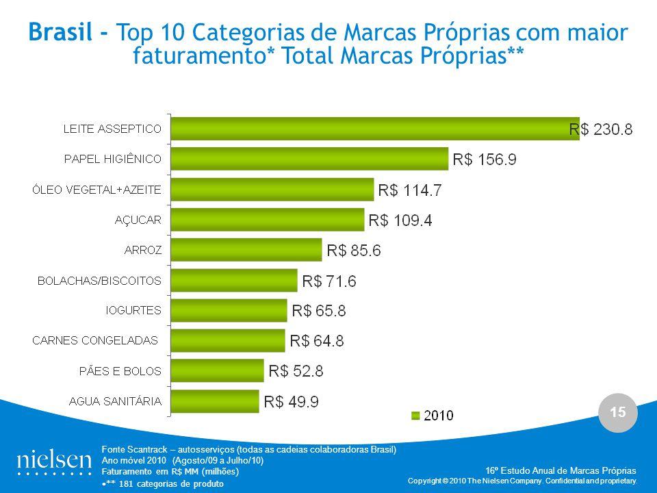 Brasil - Top 10 Categorias de Marcas Próprias com maior faturamento